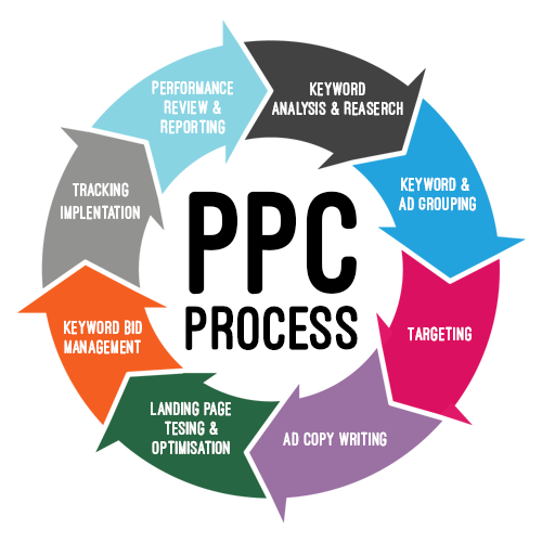 Key Factors in PPC Process