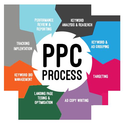 Key Factors in PPC Process